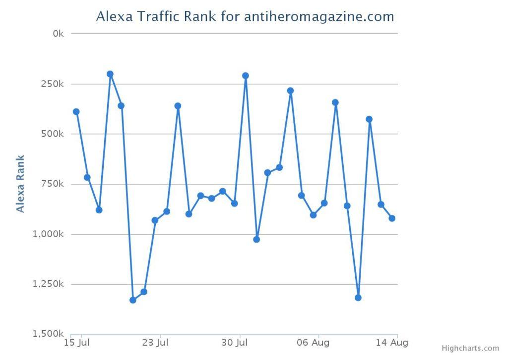alexa-traffic